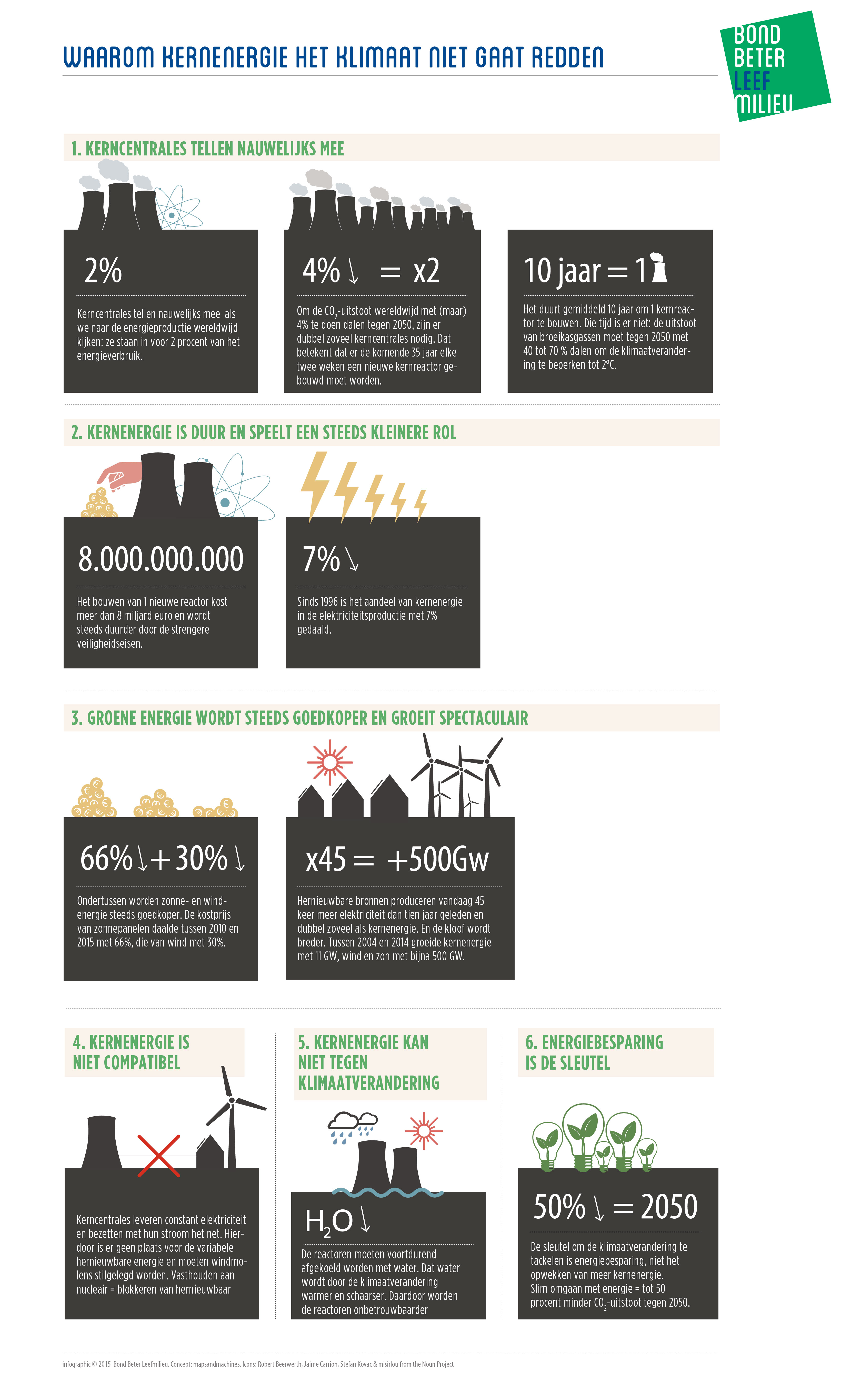 BBL Infographic kernenergie